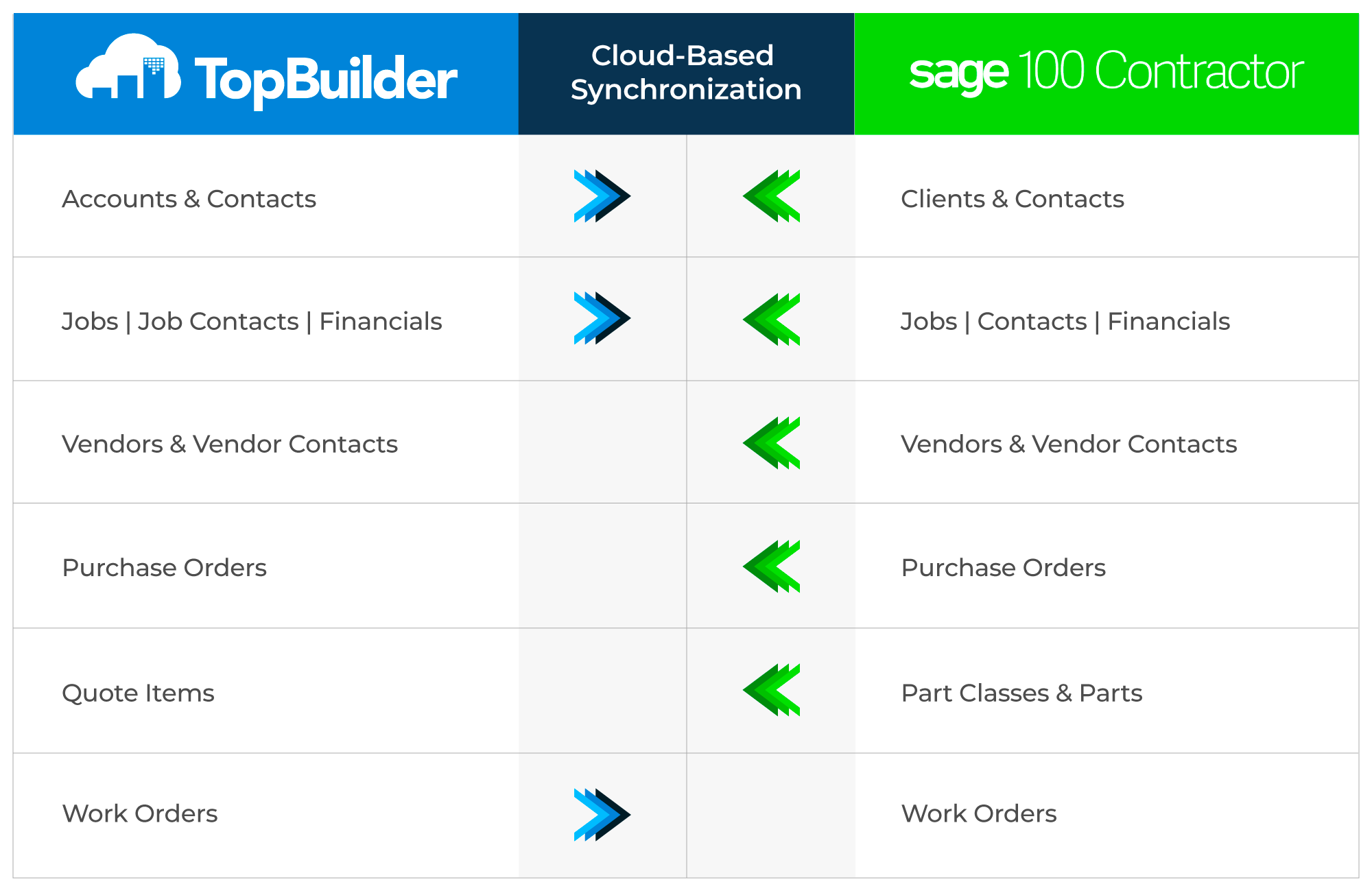 Sage 100 Contractor Integration Chart
